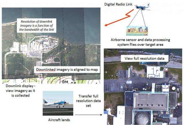 WASP downlink: A schematic that shows the process of data acquisition, downlink, and map overlay. Note that the data is geo-registered on baord the aircraft in real-time for immediate use in a geospatial environment.
